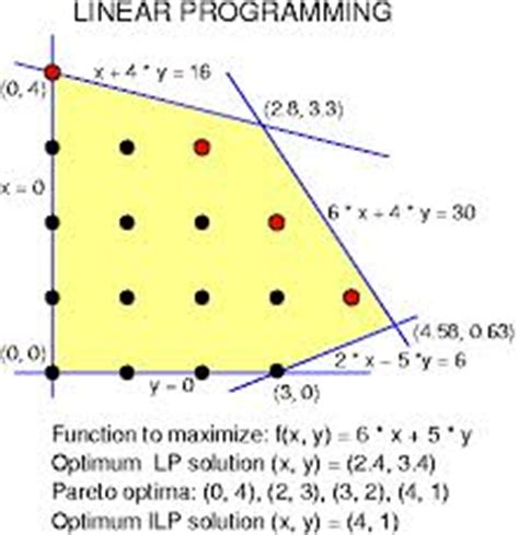 Dissertation on linear programming